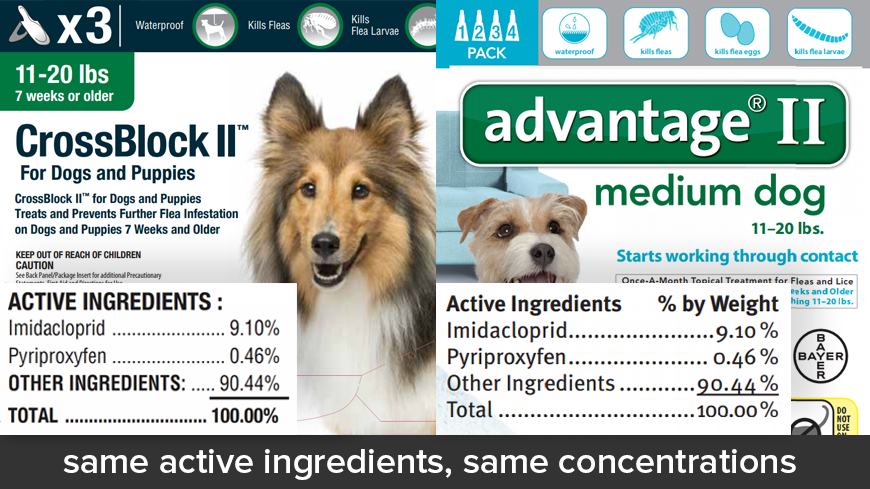 Crossblock II for Dogs vs Advantage II for Dogs
